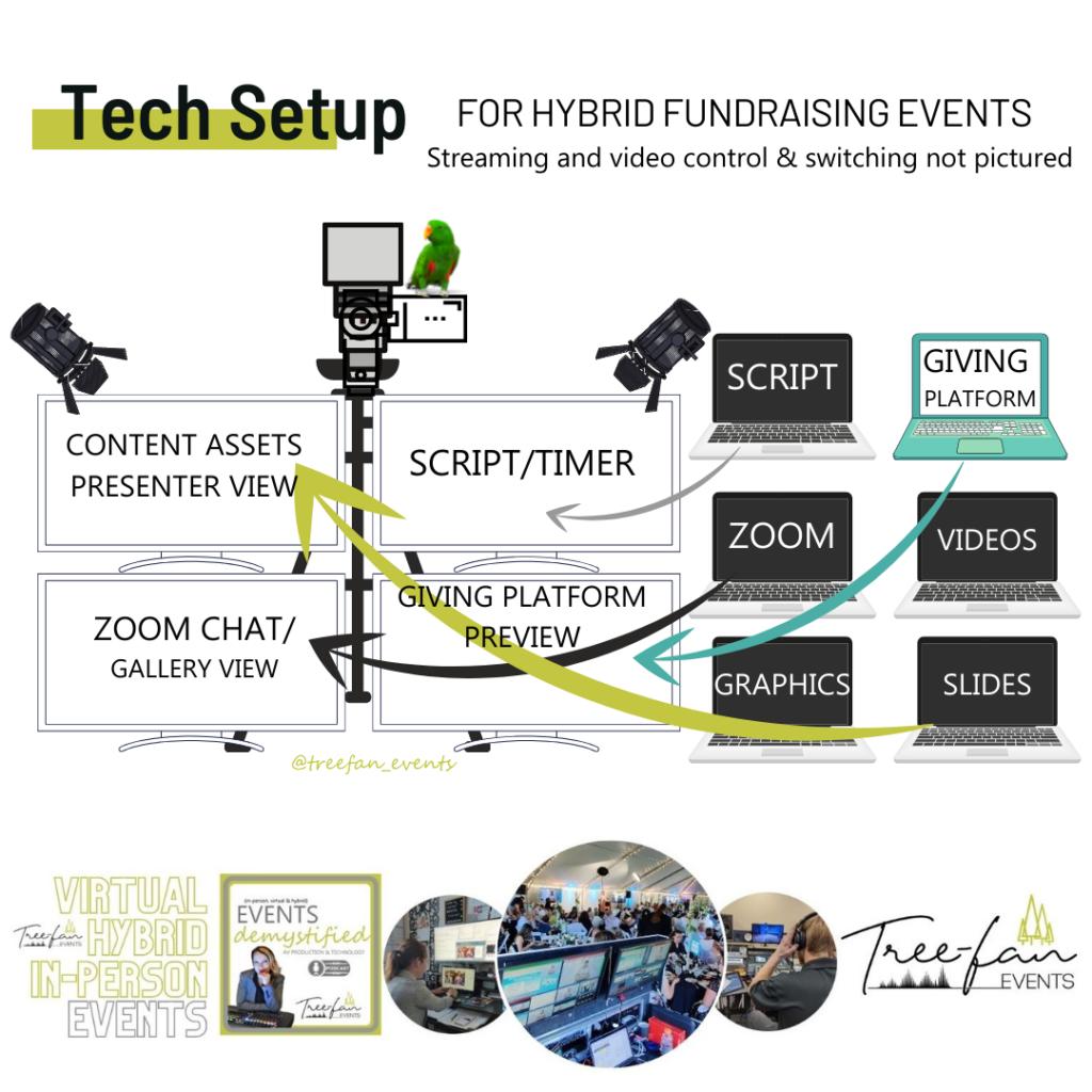 Blog_Hybrid Tech Setup